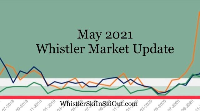 May 2021 whistler market update for video thumbnail